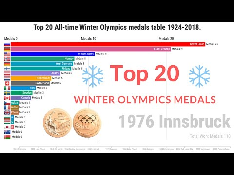 Top 20 all-time winter olympics medals table 1924-2018   bar chart race