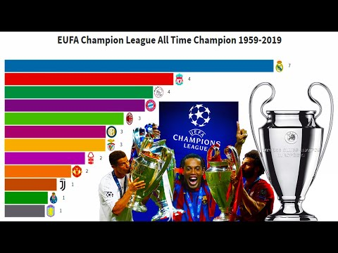 Uefa champions league (ucl) all time champion 1959-2019