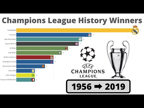Champions league history winners from 1956 - 2019
