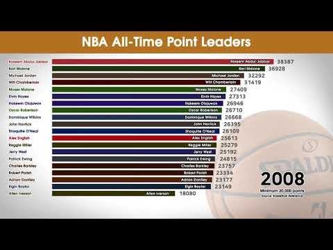 Nba all-time point leaders 1990-2019