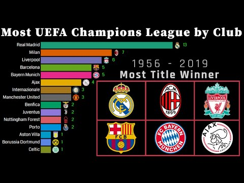 Winner   uefa champions league title by club 1956 - 2019   most european cup