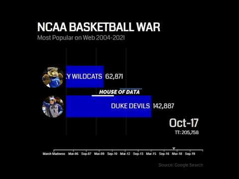 Which #ncaa basketball team is the most popular in 2021? [#dukedevils vs #kentuckywildcats] #shorts